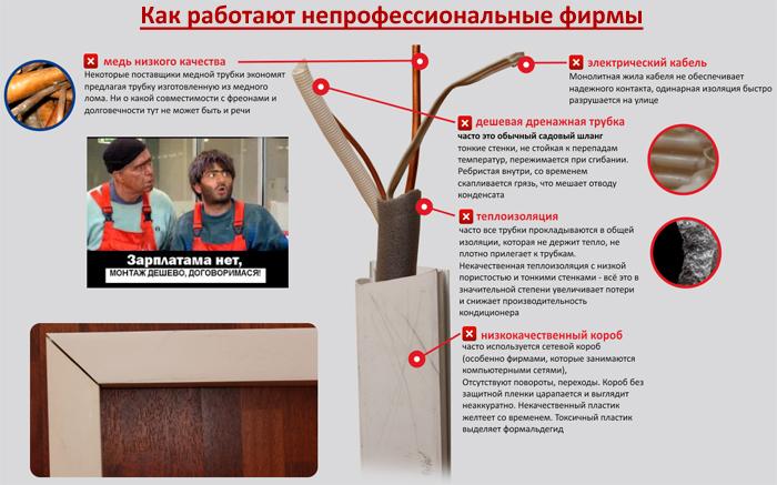 Качественный монтаж сплит-систем